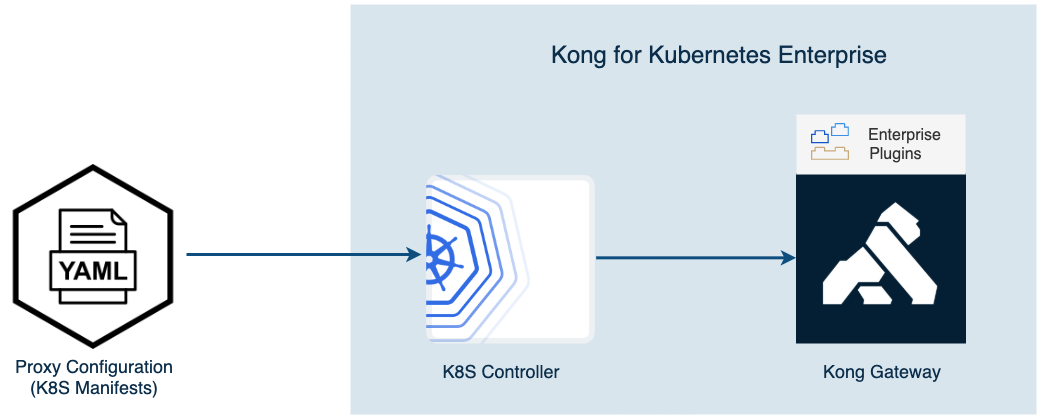 Kong for Kubernetes Enterprise control diagram
